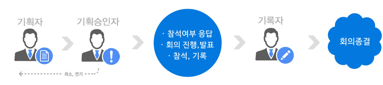 회의관리_프로세스