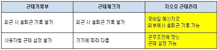 [지오유그룹웨어] 가온디자인2